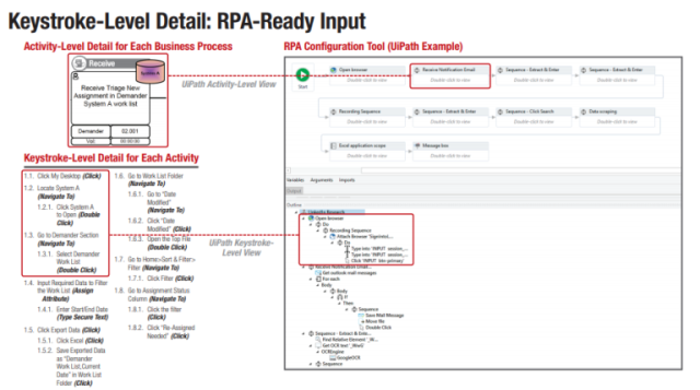 RPA software such as UiPath makes it easier to implement robotics in health insurance, but the nitty gritty work of process mapping and standardization is clear in the details of the program.
