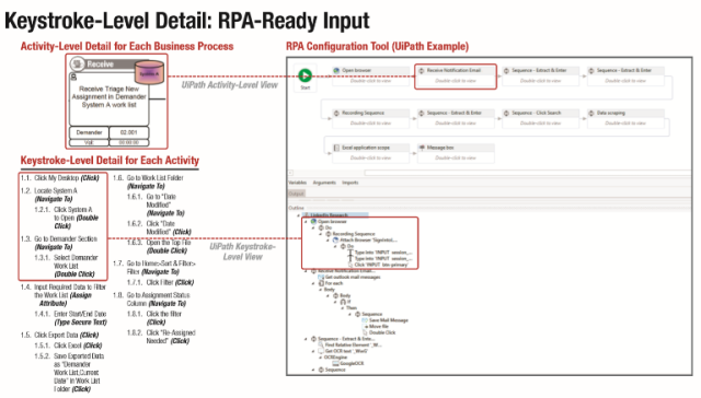 In this snapshot from UiPath, we see that each sub-process automated through insurance RPA is made up of Activities that can be tracked at the keystroke level.